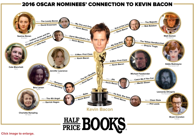Half Price Books 2016 Oscar Nod Kevin Bacon Connection